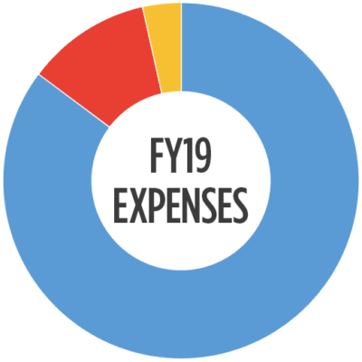 FY19_Expenses_Graph